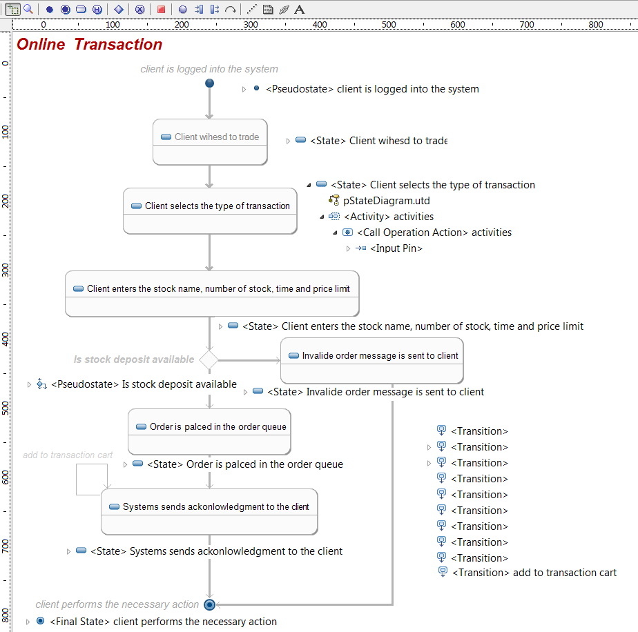 Statediagramexample State Diagrams It Shows The Uml 21 Graphical Editor And Xmi Information Manually Pasted In Diagram Picture