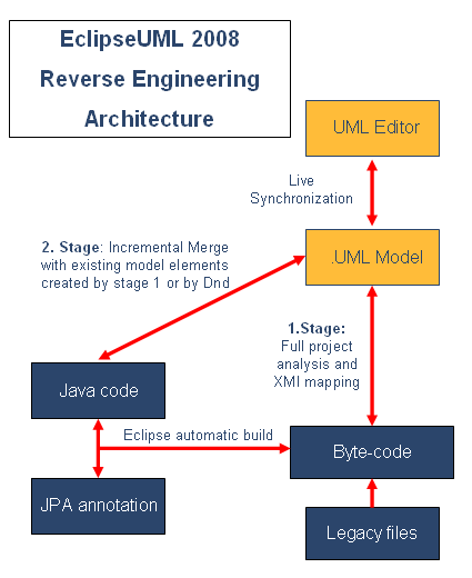 reverse engineering eclipseuml architecture - Uml Reverse Engineering